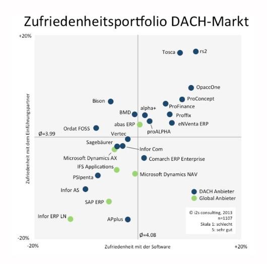 DACH-Dilemma: Zwar sind  es mit Tosca, rs2 oder OpaccOne regionale Anbieter, die für besonders hohe Anwenderzufriedenheit stehen, doch können die ihren Erfolg nicht internationalisieren, bemängelt das Schweizer Analystenhaus i2s. Quelle: i2s