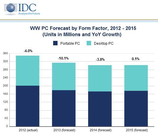 IDC zufolge wird der PC-Markt 2014 weiter schrumpfen (Bild: IDC).