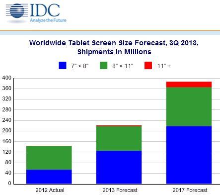 Der Tablet-Markt soll bis 2017 ein Volumen von 386,3 Millionen Geräten erreichen (Bild: IDC).
