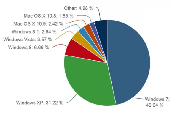 Trotz baldigem Support-Endes ist Windows XP noch immer eine äußerst wichtige Plattform. Quelle: NetApplications