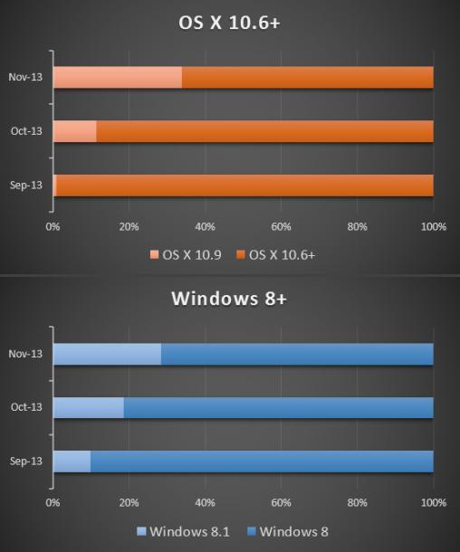 Nutzer machen von den kostenlosen Upgrade-Angeboten von Apple und Microsoft regen Gebrauch. Quelle: ZDNet.com, Zahlen: Net Applications