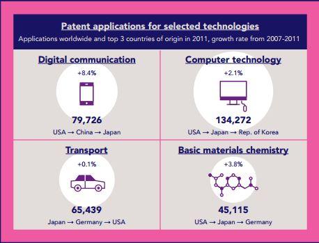 Im Bereich digitale Kommunikation gibt es seit einigen Jahren den stärksten Zuwachs bei Patenten. Die führenden Nationen sind hier USA, China und Japan. Quelle: WIPO