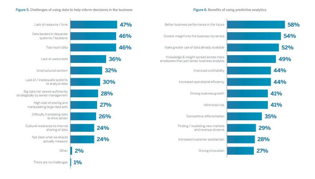Die Suche nach geeigneten Talenten für die Auswertung von Predictive Analytics bleibt für viele Unternehmen die größte Herausforderung. Quell: SAP