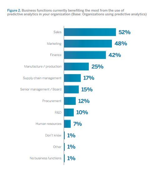 Diese Bereiche profitieren in einer Untersuchung von mehr als 300 Unternehmen in den USA und Großbritannien am meisten von Predictive Analytics. Quelle: SAP