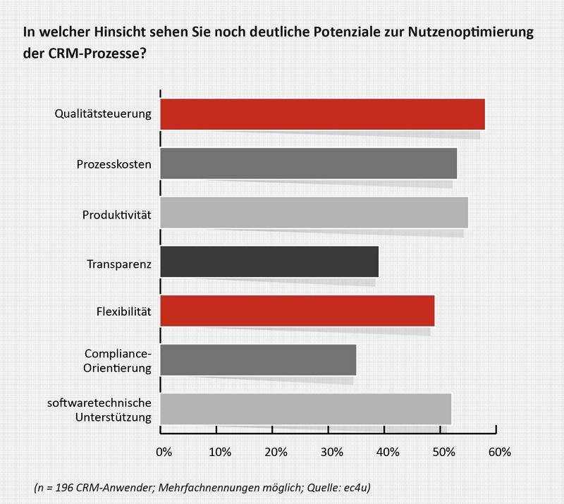 In den Bereichen Qualitätsteuerung und Produktivität sieht ein Großteil der Unternehmen großes Optimierungspotential. (Quelle: ec4u)