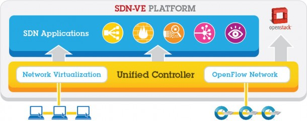 SDNVE_IBM