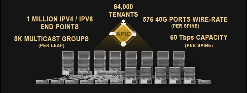 Cisco sieht seinen APIC quasi als Master-Schnittstelle zur Anwendungswelt in einem Netzwerk, auf dessen unteren und damit weniger werthaltigen Ebenen durchaus auch OpenFlow-SDN-Controller implementiert sein können. (Bild: Cisco)
