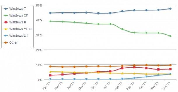 Zum ersten Mal fällt Windows XP unter die Marke von 30 Prozent Marktanteil. Quelle: NetApplications