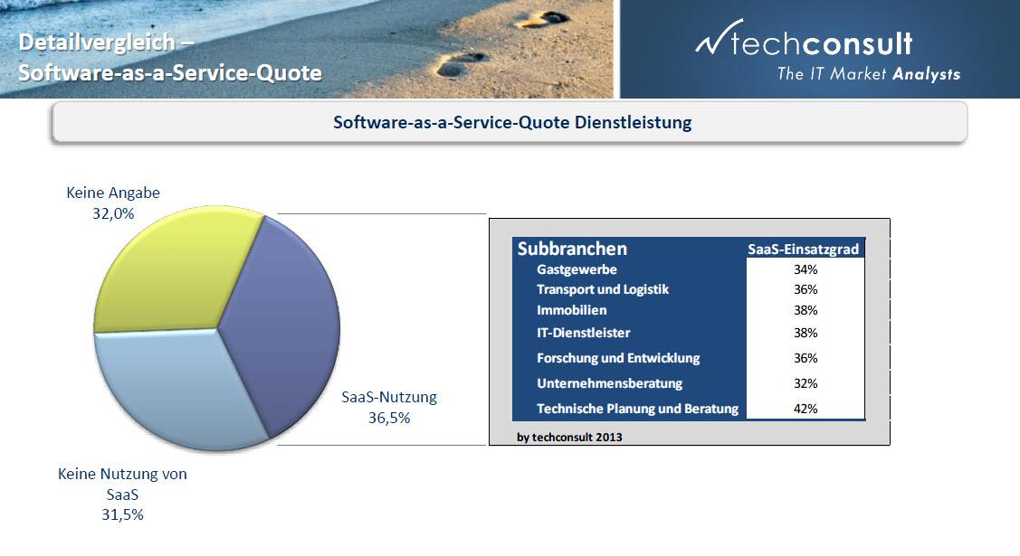 Unter den mittelständischen Dienstleistern erfreuen sich Software-as-a-Service-Lösungen wachsender Beliebtheit. Quelle: techConsult