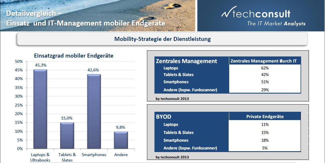 Der Siegeszug der mobilen Endgeräte hält an. Besonders die Verbreitung von Tablets hat rasant zugenommen. Quelle: techConsult