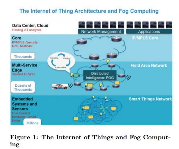 Mit Linux auf Routern und Switchen will Ciso die Datenflut im Internet der Dinge aufhalten. Bei diesem Konzept spricht Cisco vom Fog Computing. Quelle: Cisco