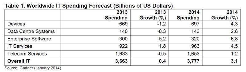 Prognose für die weltweiten IT-Ausgaben 2014. (Bild: Gartner)