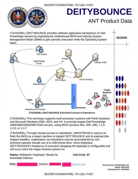 NSA-Projekt Deitybounce. Quelle: Bruce Schneier/Edward Snowden