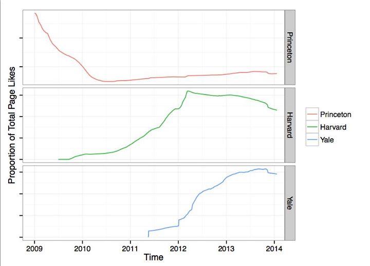 Facebook-Mitarbeiter kontern mit einer eigenen Studie. 2021 hat Princeton demnach keine Studenten mehr. (Diagramm: Facebook)