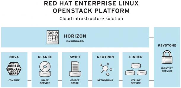 Red Hat Enterprise OpenStack