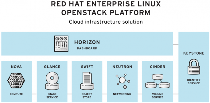 Red Hat Enterprise OpenStack
