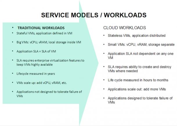 service-models-workloads