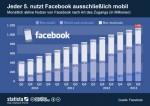 Facebook-Fakten im Überblick