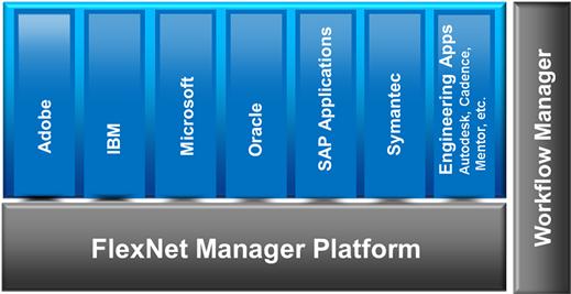 FlexNet_manager_Platform_Flexera