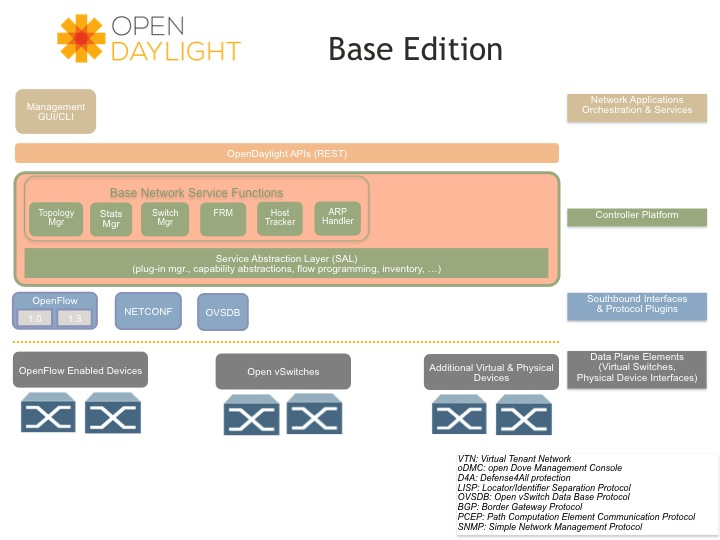 Open Daylight in der Basis-Version von Hydrogen. Quelle. Open Daylight