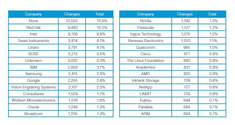 zurückzuführen sind (Unknown, None) so machen doch die Beiträge, die von Unternehmen kommen, inzwischen rund 80 Prozent der gesamten Entwicklung des Linux-Kernels aus. Quelle: Linux Fundation