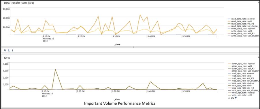 Die Splunk App for NetApp Version 2.0 zeigt hier die Performance der Speichermedien. Quelle: Splunk