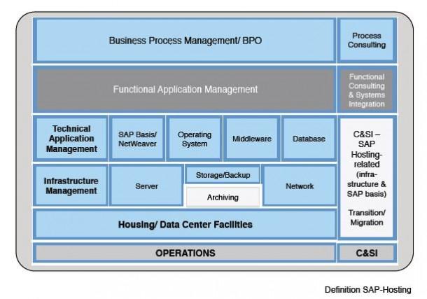 Hosting von SAP-Anwendungen in der Definition von PAC. Quelle: PAC