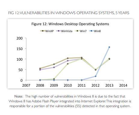 Windows 8 war 2013 das Microsoft-Betriebssystem mit den meisten Verwundbarkeiten. Viele dieser Lecks kommen jedoch über Drittanwendungen zustande. Quelle: Secunia