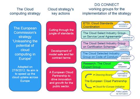 Cloud-Computing aus Sicht der Europäischen Union. Quelle: EU