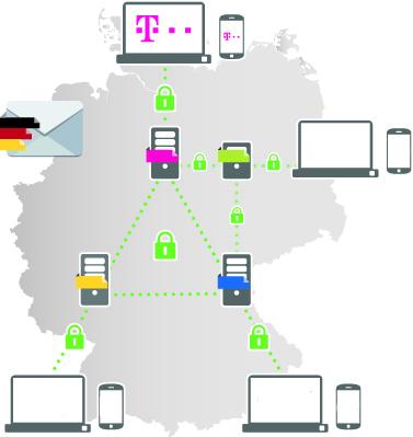 """Die Server der """"E-Mail made in Germany""""-Initiaoren kommunizieren untereinander bereits verschlüsselt. Ab Ende März wird auch die Übertragung zu den Endgeräten der Nutzer per SSL abgesichert (Grafik: Deutsche Telekom)."""