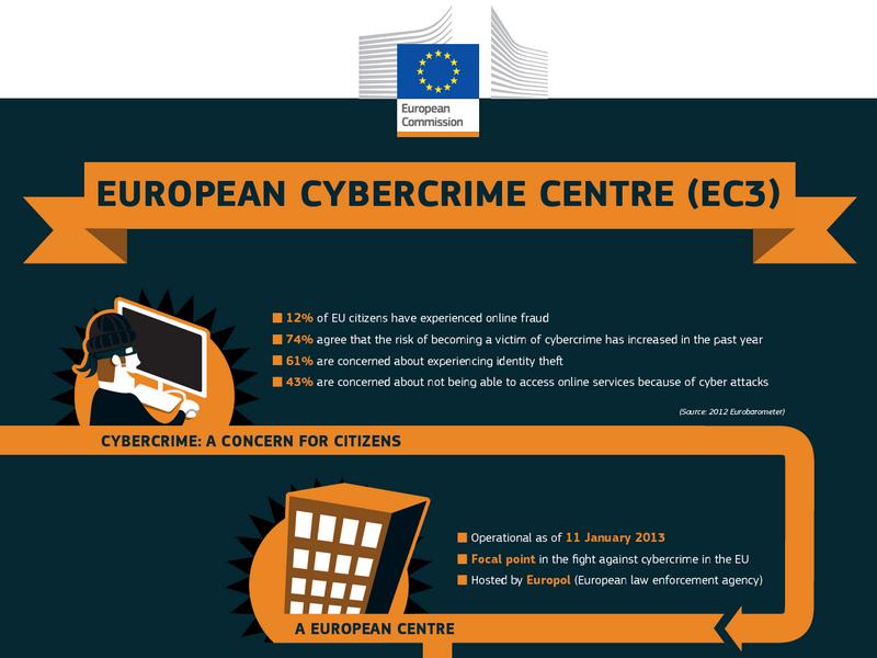 Europäisches Zentrum für Cyberkriminalität (Grafik: Europäische Kommission)