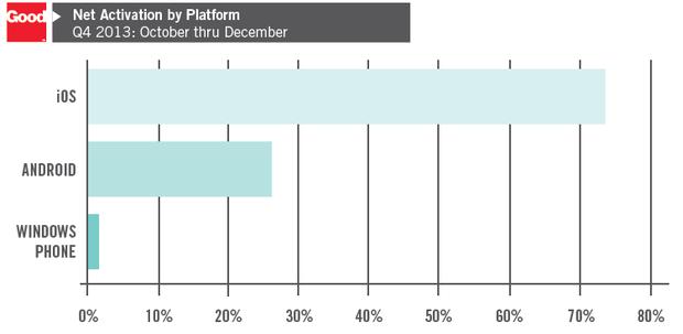 Im vierten Quartal lief auf 73 Prozent der im Enterprise-Segment aktivierten Mobilgeräte iOS (Bild: Good Technology).