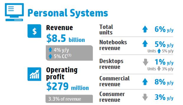 HP hat den Umsatz seiner PC-Sparte um vier Prozent auf 8,53 Milliarden Dollar gesteigert (Bild: HP).