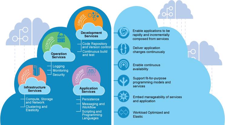 Middleware-Portfolio als Service über die Cloud verfügbar. Quelle: IBM