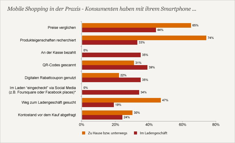 PwC Multichannel-Studie 2013 (Grafik: PwC)