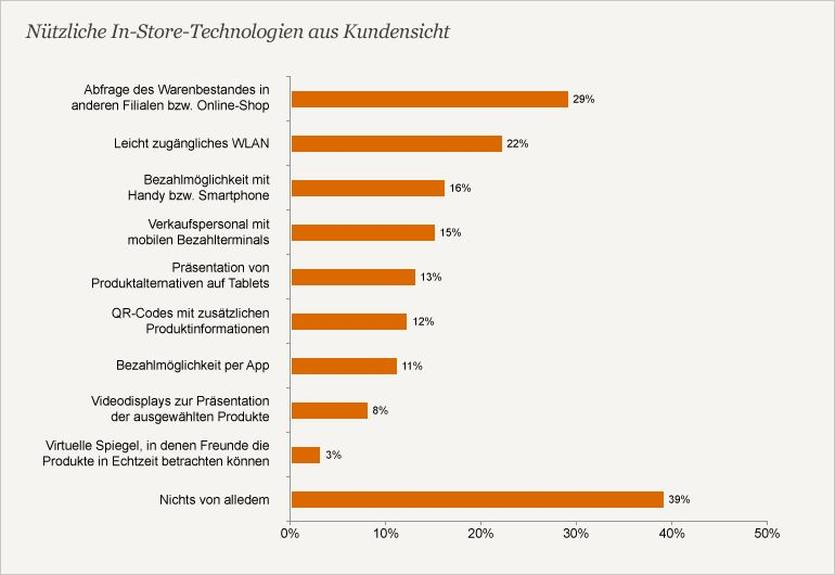 In-Store-Technologien PwC-Multichannel-Studie 2013 (Grafik: PwC)