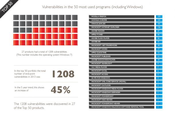 Hier zeigt Secunia aus der Liste der am häufigsten verwendeten Programme, diejenigen mit den meisten Sicherheitslecks. Quelle: Secunia