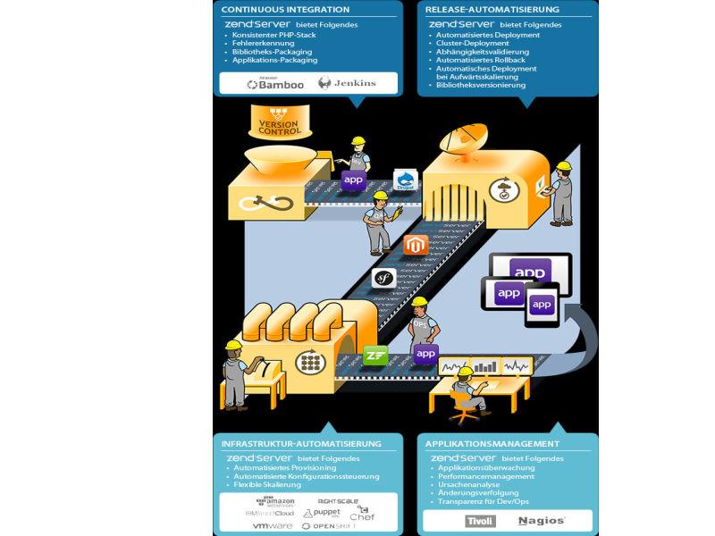 Zend Server 6.3 soll sich um die unterbrechungsfreie Auslieferung von Anwendungen kümmern (Bild: Zend).