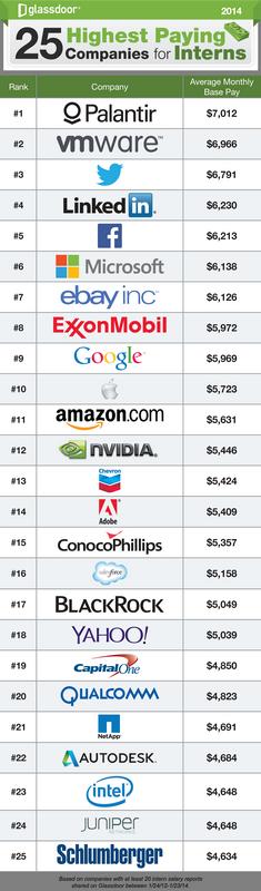 US-Konzerne im Technologiebereich zahlen Praktikanten unglaubliche Monatsgehälter. (Grafik: Glassdoor)