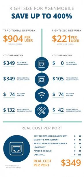 Aruba kalkuliert die Kostenvorteile, die sich durch ein auf mobile Bedürfnisse hin optimierte Wi-Fi-Infrastruktur ergeben. Quelle: Aruba Networks