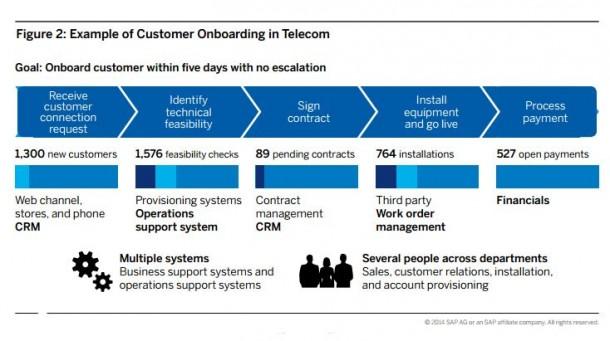 Beispiel für einen Business-Process in der Telekommunikationsbranche. Quelle: SAP