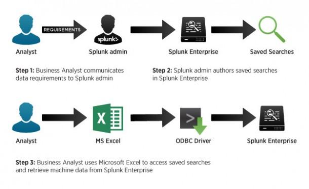 Bislang mussten Business-Analysten über ein Excel-Sheet über den ODBC-Driver auf die Informationen in Splunk Enterprise zugreifen. Jetzt ist das auch mit den reichhaltigen Visualisierungsfunktionen in Tableau Software möglich. Quelle: Splunk.