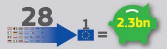 Einsparungen durch einen harmonisierten EU-weiten Datenschutz nach einer Kalkulation der EU-Kommission. Quelle: EU