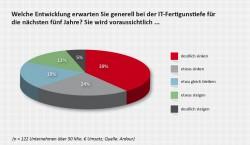 Die Mehrzahl der Befragten Verantwortlichen in Unternehmen mit mehr als 50 Millionen Euro Umsatz wollen künftig eine schlankere IT im Haus haben. Quelle: Ardour