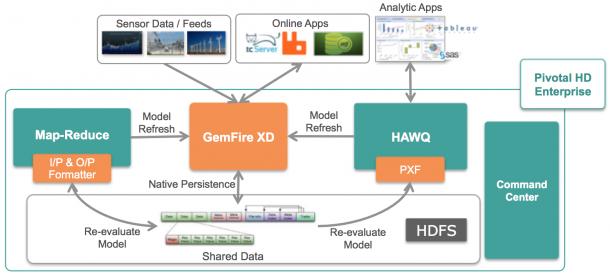 Echtzeit-Daten-Analyse mit Pivotal HD, HDFS und Hadoop. Quelle: Pivotal