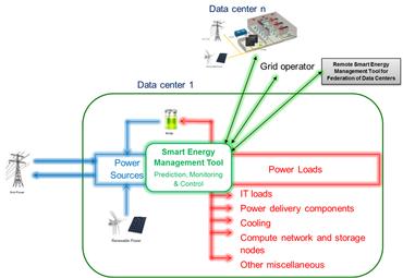 Das EU-Projekt Green Data Net soll Hardware und Software in Rechenzentren für den Einsatz von erneuerbaren Energien fit machen. Quelle: Eaton