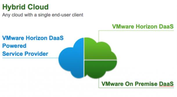 Horizon DaaS von VMware liefert einen hybriden Ansatz für die Bereitstellung von virtuellen Arbeitsplätzen. Quelle: VMware