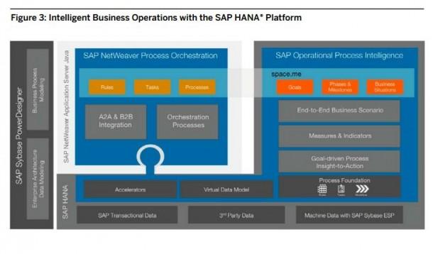 Aufbau des neuen Lösungs-Portfolios Intelligent Business Operations (IBO) von SAP. Quelle: SAP