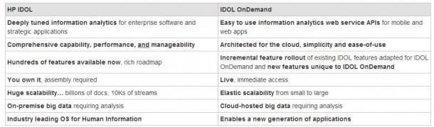 Unterschiedliche Ausrichtungen von IDOL und IDOL OnDemand. Quelle: HP