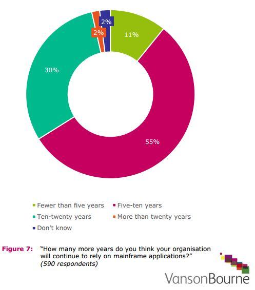Lediglich 11 Prozent der Unternehmen wollen den Mainframe innerhalb der nächsten fünf Jahre ausmustern.